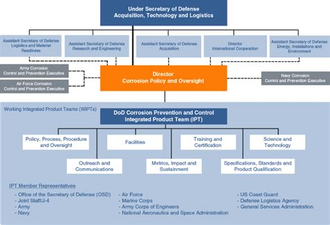 Office Of The Secretary Of Defense Organization Chart