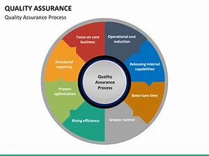 Quality Assurance Powerpoint Template