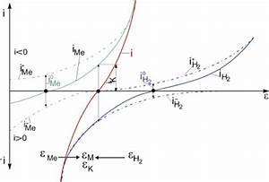 Elektrodenpotential Berechnen : kathodischer korrosionsschutz von stahl durch verzinken grundlagen wotech technical media ~ Themetempest.com Abrechnung
