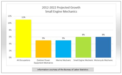 Auto Mechanic Salary by Spotlight Small Engine Mechanic Findmytradeschool