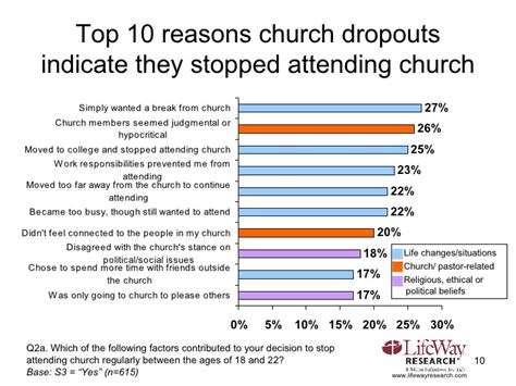 Church Dropouts How Many Leave Church And Why. Auto Repair Altamonte Springs Fl. Degree In Computer Forensics. Preventing Cross Site Scripting. Basement Sealing Companies Nissan Sale Event. Business And Finance Degree Pnb Mutual Fund. Windows Server 2008 R2 Backup. Mechanical Engineer Education. Conference Calling On Skype Apple App Review
