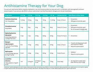 Apoquel Dosage Chart For Dogs Kg Bedowntowndaytona Com