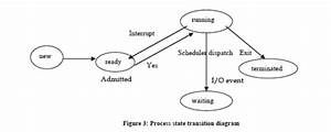 Explain The Life Cycle Of A Process  Computer Engineering