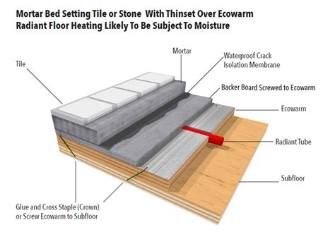 Tile Adhesive Vs Thinset Mortar by Mortar Bed Setting Of Tile Or Ecowarm Ecowarm