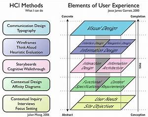 1000  Images About Ux Samples On Pinterest