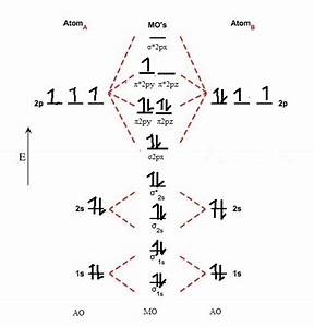 What Is The Molecular Orbital Diagram For No