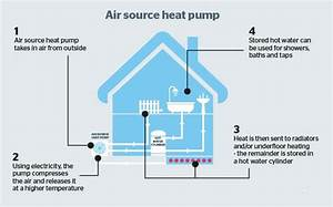 Air Source Heat Pump Systems In Devon