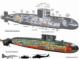 Victoria Class Vs Kilo Class Submarines