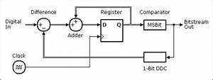 An Introduction To Delta Sigma Converters  Delta