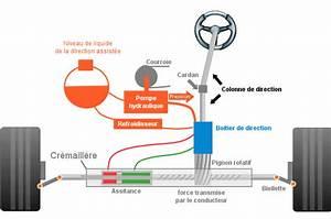 Direction Assistée Dure : les types de direction assist e ~ Maxctalentgroup.com Avis de Voitures