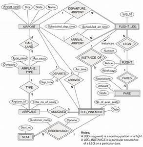 Er Diagram Of Airport Database