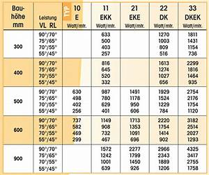 Wandheizung Berechnen : heizk rper berechnen tabelle nd59 hitoiro ~ Themetempest.com Abrechnung