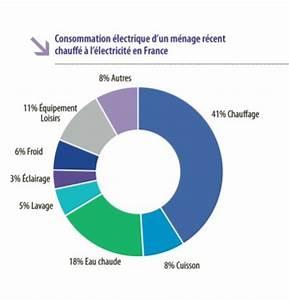 comment trouver la consommation electrique With comment calculer la consommation electrique d une maison