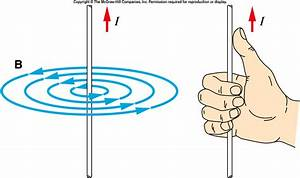 Electromagnetism - Magnetic Field Direction