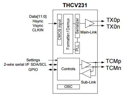 thcvv   hs serdes mixed signal lsi