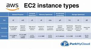 Ec2 Instance Types Comparison And How To Remember Them