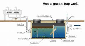 Grease Trap Guide
