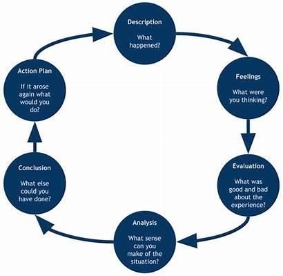 Reflective Gibbs Practice 1988 Frameworks Analysis Learning