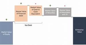Enterprise Value Berechnen : opinions on enterprise value ~ Themetempest.com Abrechnung