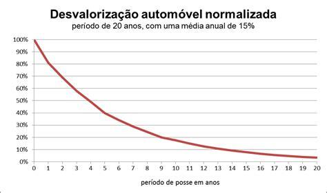 Depreciacao Wikipedia A Enciclopedia Livre