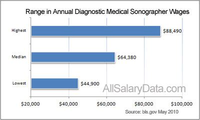 Sonographer Salary By State by Ultrasound Technician Salary Guide Salary Programs