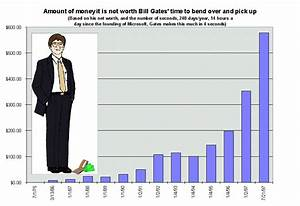 How Much Money Does Bill Gates Have A Second – Quotesta