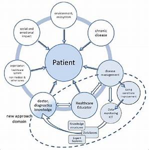 Improved Technical And Organizational Model Of Healthcare Effects On