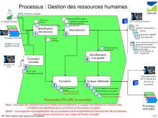 bureau des ressources humaines ppt processus de gestion powerpoint presentation id 175610