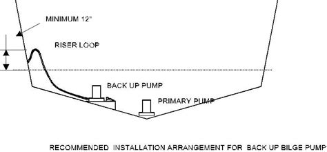 Boat Water Pump Troubleshooting by All About Bilge Pumps Boats Yachts Maintenance And