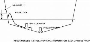 What Is The Most Reliable Automatic Bilge Pump