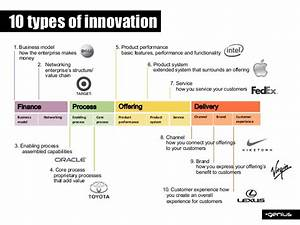 Winning in a VUCA World: Leading for Innovation and Growth