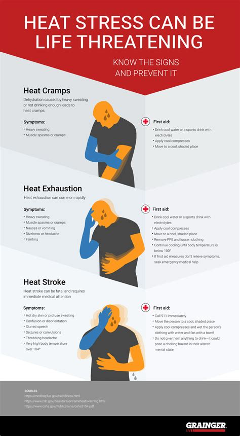 Heat Stress Signs and Symptoms