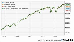 Ivv Now The Cheapest S P 500 Etf On The Market Ishares