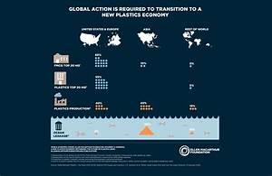 The New Plastics Economy  Rethinking The Future Of