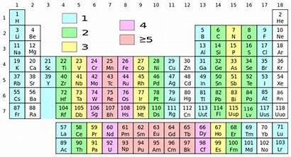 Table Periodic Elements Memorize Electrons Unpaired Science