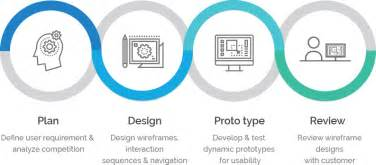 user centered design user centered design