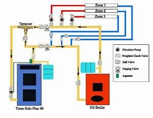Coal  Oil Boiler