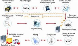 data entry ocr scanning document digitization candor With document digitization process