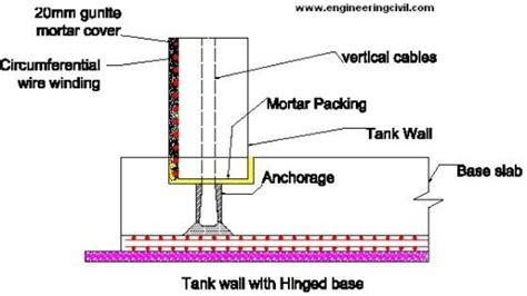 prefabricated concrete walls economics of r c c water tank resting firm ground