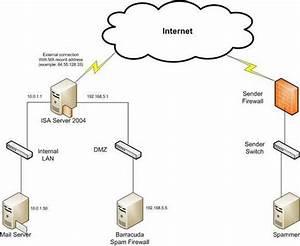 Firewall  Firewall Network Diagram