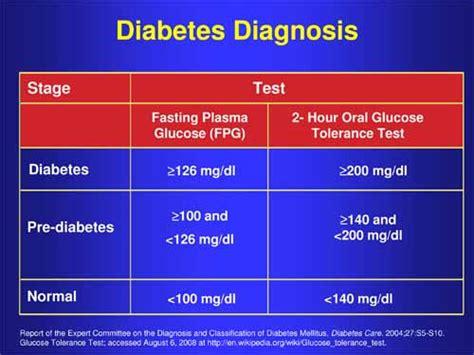 blood sugar level    important