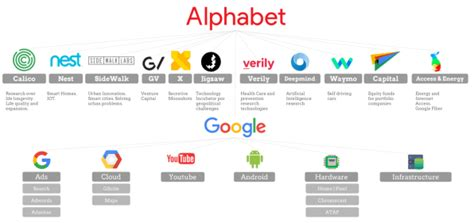 Will Alphabet's new structure make Google's business more ...