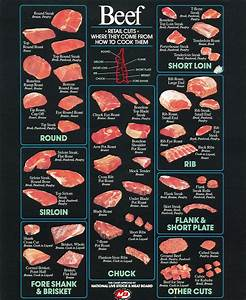 Iwtl About Different Cuts Of Meat And The Best Ways To Prepare Them    Iwanttolearn