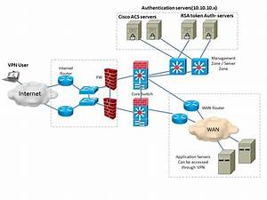 Cisco ASA 5545 IPv6 SSL VPN query | VPN | Cisco Support ...