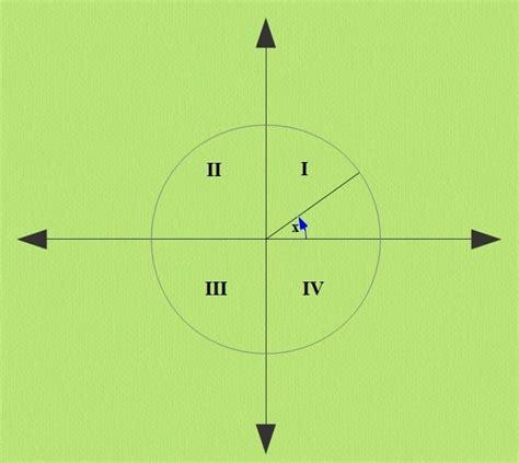 Funktion Und Eigenschaften Der Dfbremse by Das Bogenma 223 Und Eigenschaften Der Trigonomterischen