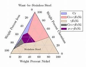 Ternary Diagram