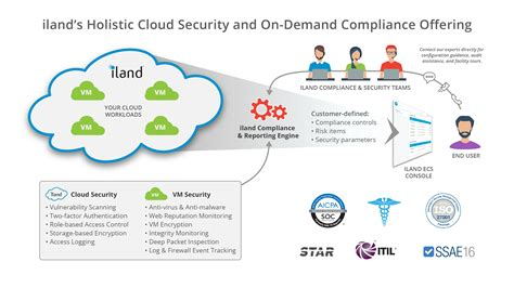 Iland's Advanced Security Cloud Breaks New Ground With. What Is A Fast Internet Speed. West Michigan Savings Bank Small Group Quotes. Visa Apply For Credit Card Free Image Hosting. Naples Insurance Agency Eos Rapid Prototyping. Vitamin D Supplements And Psoriasis. Do It Yourself French Manicure. Disability Attorney San Diego. Licensed Practical Nurse Training