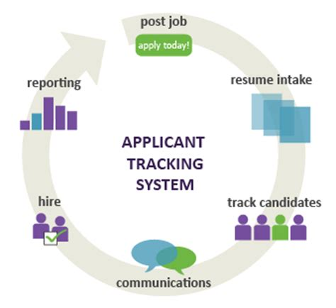 Applicant Tracking Systems For Automated Resume Screeners by Start Date Applicant Tracking System