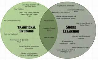 Sage Smudging Cleansing Prayer