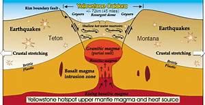 Next Yellowstone Caldera Super Eruption Predicted By ...
